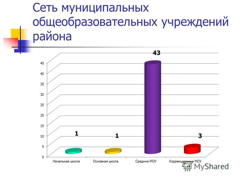 Сеть муниципальных общеобразовательных учреждений района