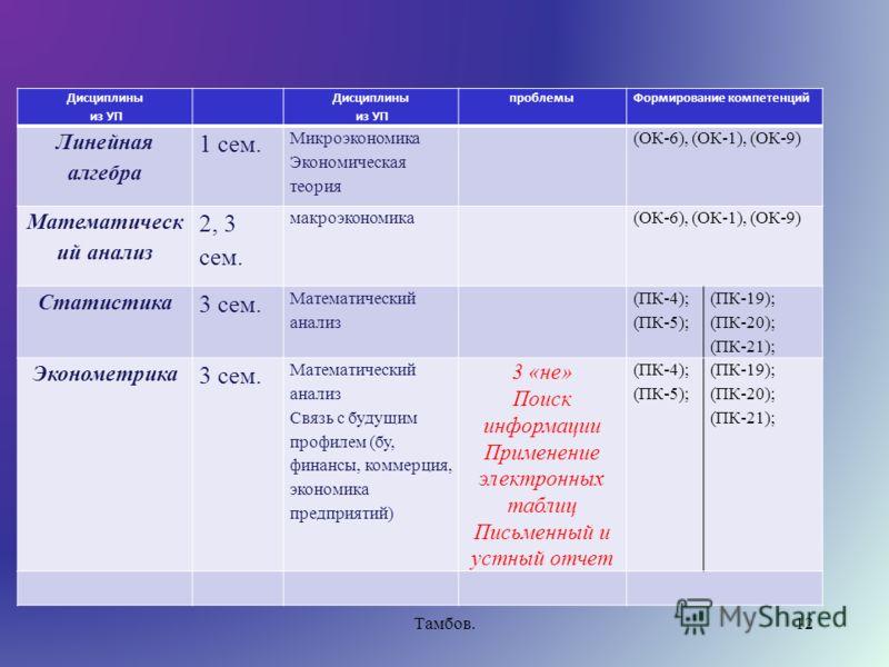 Тамбов.12 Дисциплины из УП Дисциплины из УП проблемы Формирование компетенций Линейная алгебра 1 сем. Микроэкономика Экономическая теория (ОК-6), (ОК-1), (ОК-9) Математическ ий анализ 2, 3 сем. макроэкономика (ОК-6), (ОК-1), (ОК-9) Статистика 3 сем.