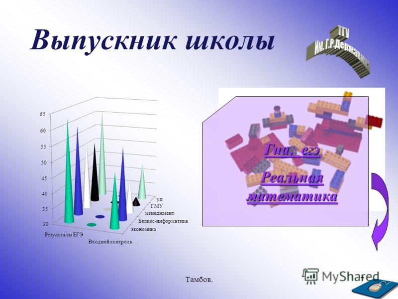 Тамбов.7 Выпускник школы Гиа, егэ Реальная математика