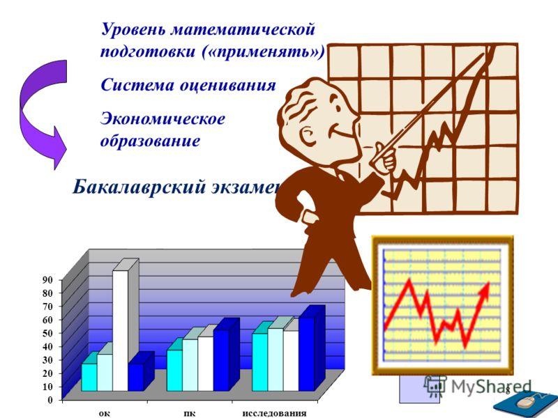 Тамбов.8 Уровень математической подготовки («применять») Система оценивания Экономическое образование Бакалаврский экзамен