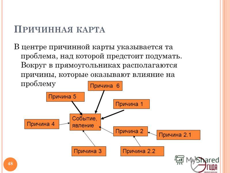 П РИЧИННАЯ КАРТА В центре причинной карты указывается та проблема, над которой предстоит подумать. Вокруг в прямоугольниках располагаются причины, которые оказывают влияние на проблему 48 Событие, явление Причина 1 Причина 2 Причина 3 Причина 4 Причи