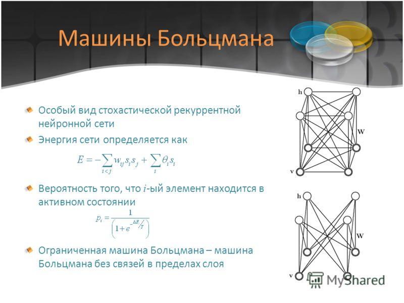 Машины Больцмана Особый вид стохастической рекуррентной нейронной сети Энергия сети определяется как Вероятность того, что i -ый элемент находится в активном состоянии Ограниченная машина Больцмана – машина Больцмана без связей в пределах слоя