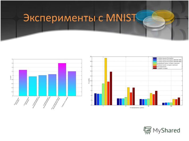 Эксперименты с MNIST
