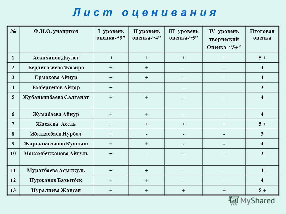 Л и с т о ц е н и в а н и я Ф.И.О. учащихсяІ уровень оценка-3 ІІ уровень оценка-4 ІІІ уровень оценка-5 IV уровень творческий Оценка- 5+ Итоговая оценка 1Асанханов Даулет ++++5 + 2Бердигазиева Жазира++--4 3Ермахова Айнур++--4 4Ембергенов Айдар+---3 5Ж