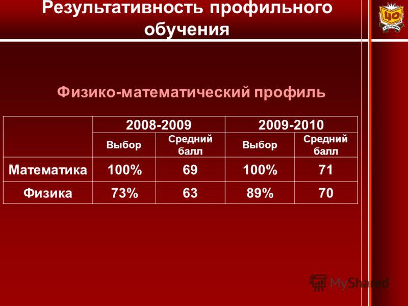 Результативность профильного обучения Физико-математический профиль 2008-20092009-2010 Выбор Средний балл Выбор Средний балл Математика100%69100%71 Физика73%6389%70