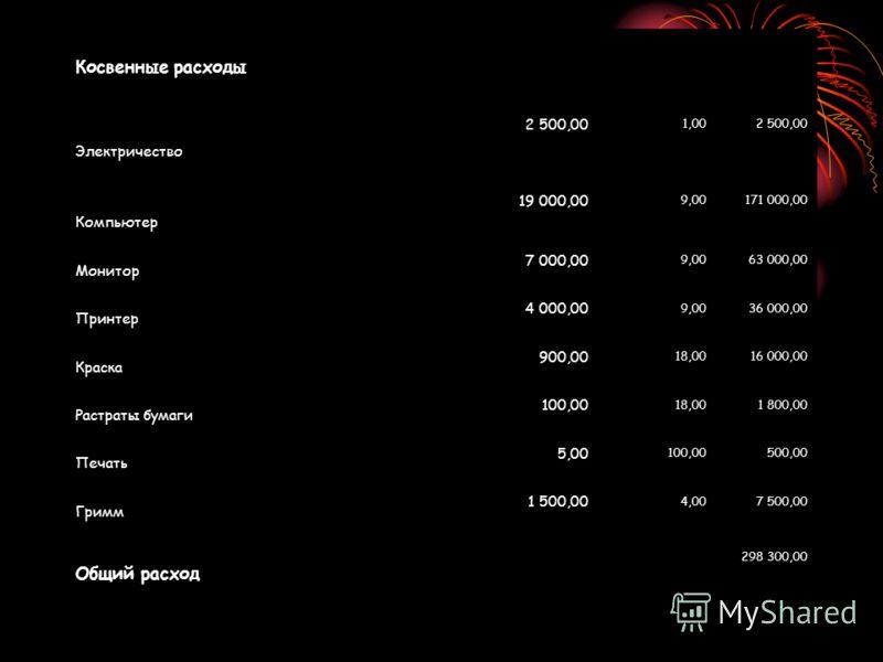 Косвенные расходы Электричество 2 500,00 1,002 500,00 Компьютер 19 000,00 9,00171 000,00 Монитор 7 000,00 9,0063 000,00 Принтер 4 000,00 9,0036 000,00 Краска 900,00 18,0016 000,00 Растраты бумаги 100,00 18,001 800,00 Печать 5,00 100,00500,00 Гримм 1