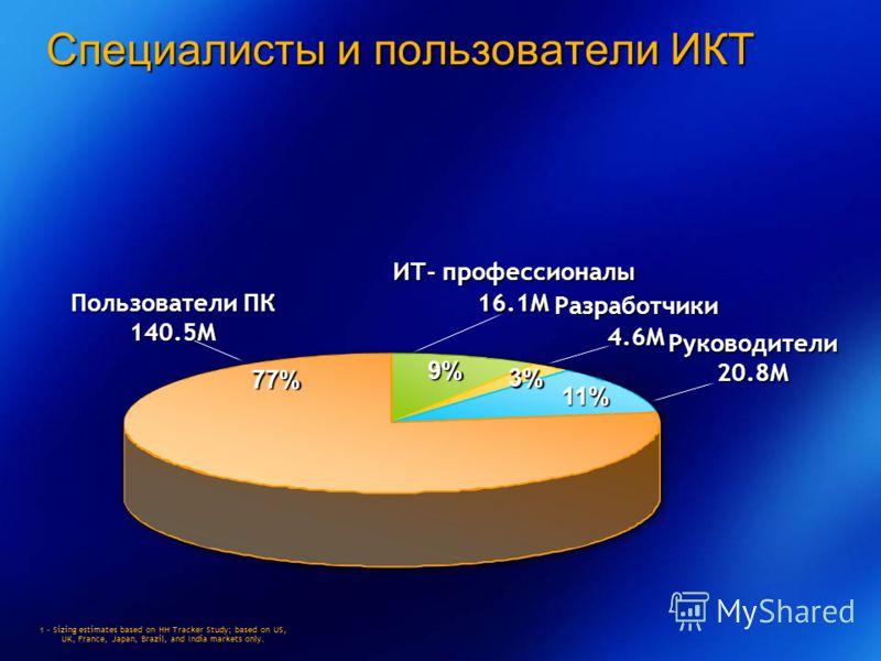 Специалисты и пользователи ИКТ 1 – Sizing estimates based on HH Tracker Study; based on US, UK, France, Japan, Brazil, and India markets only. 11% 3% Пользователи ПК 140.5M ИТ- профессионалы 16.1MРуководители20.8M 77% 9% Разработчики4.6M