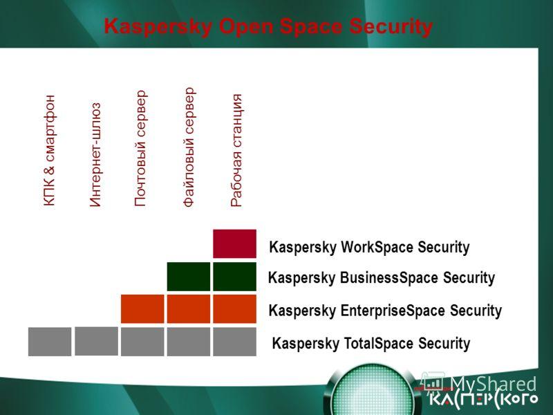 КПК & смартфон Интернет-шлюз Почтовый сервер Файловый сервер Рабочая станция Kaspersky WorkSpace Security Kaspersky BusinessSpace Sеcurity Kaspersky EnterpriseSpace Sеcurity Kaspersky TotalSpace Security Kaspersky Open Space Security