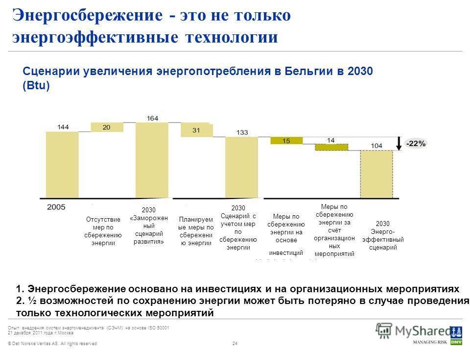 © Det Norske Veritas AS. All rights reserved. Опыт внедрения систем энергоменеджмента (СЭнМ) на основе ISO 50001 21 декабря 2011 года г.Москва Энергосбережение - это не только энергоэффективные технологии 24 1. Энергосбережение основано на инвестиция