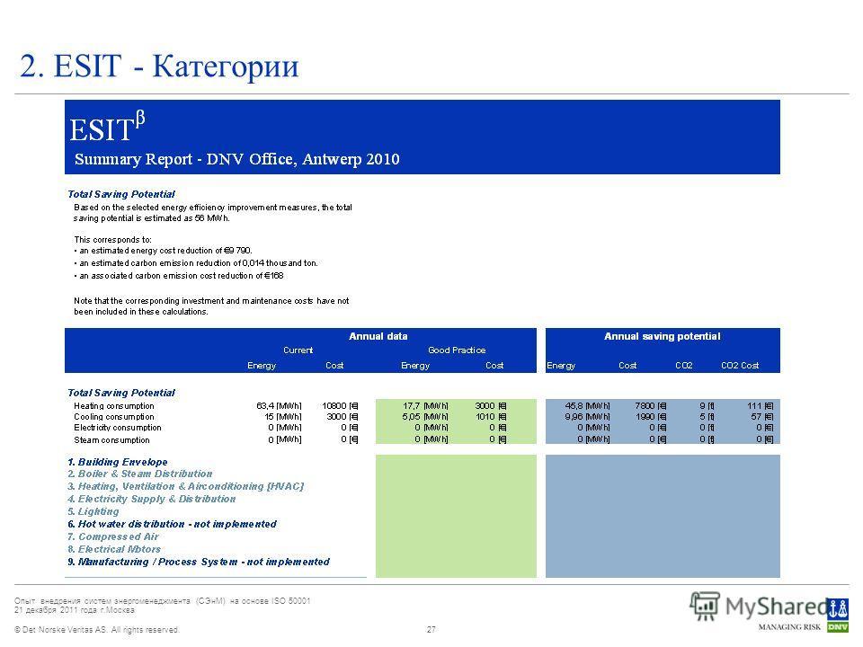 © Det Norske Veritas AS. All rights reserved. Опыт внедрения систем энергоменеджмента (СЭнМ) на основе ISO 50001 21 декабря 2011 года г.Москва 2. ESIT - Категории 27