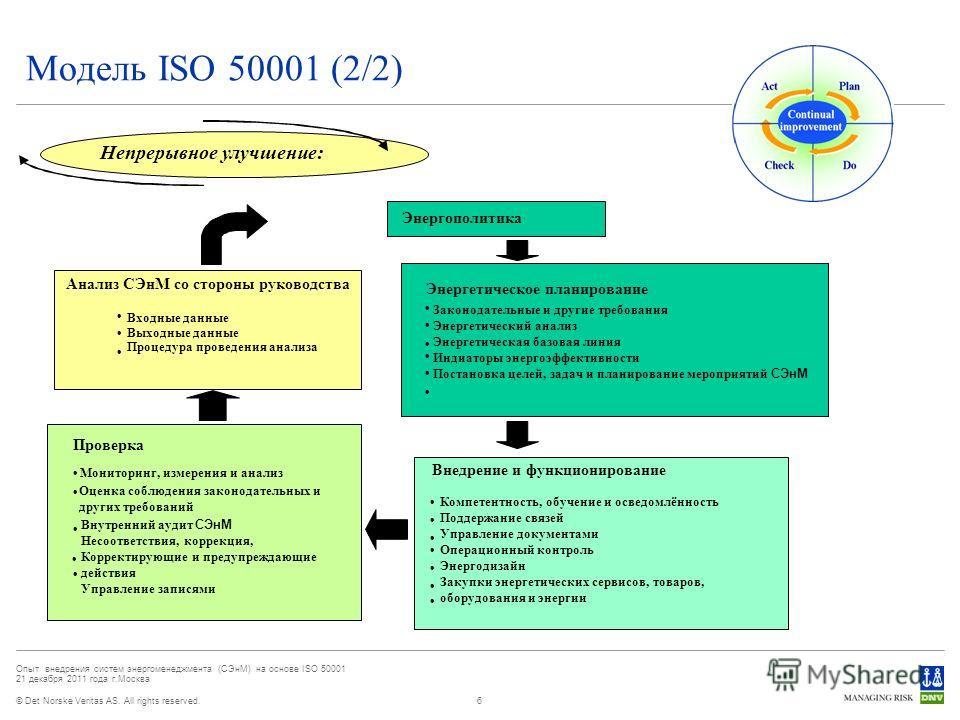 © Det Norske Veritas AS. All rights reserved. Опыт внедрения систем энергоменеджмента (СЭнМ) на основе ISO 50001 21 декабря 2011 года г.Москва Модель ISO 50001 (2/2) 6 Энергополитика Энергетическое планирование Внедрение и функционирование Проверка М