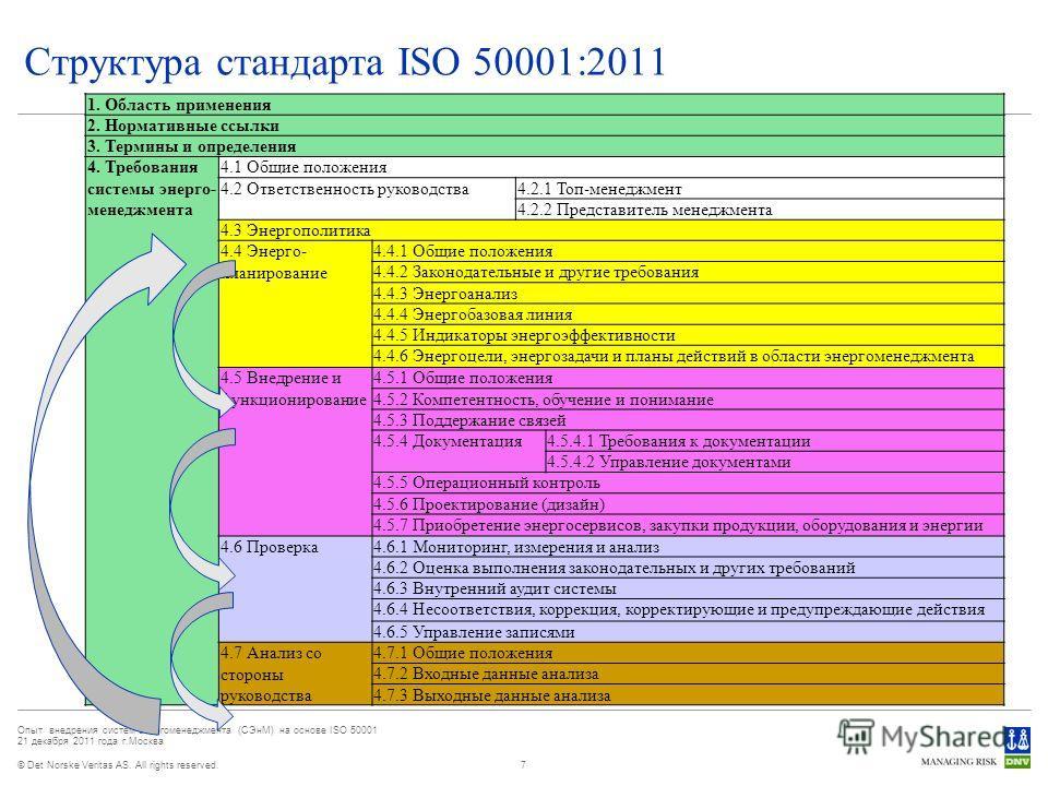 © Det Norske Veritas AS. All rights reserved. Опыт внедрения систем энергоменеджмента (СЭнМ) на основе ISO 50001 21 декабря 2011 года г.Москва Структура стандарта ISO 50001:2011 7 1. Область применения 2. Нормативные ссылки 3. Термины и определения 4