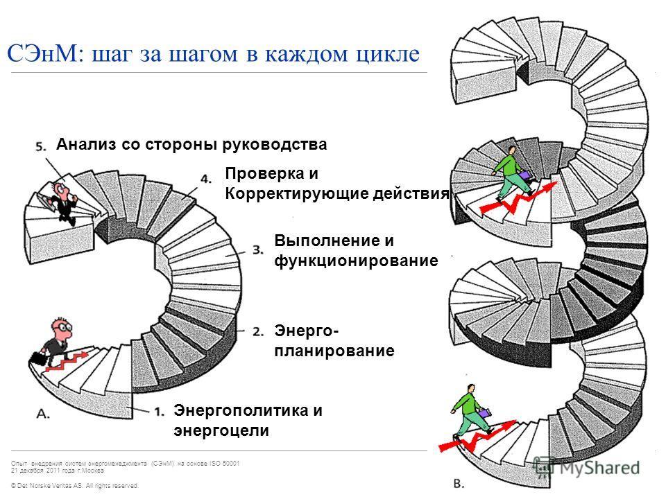 © Det Norske Veritas AS. All rights reserved. Опыт внедрения систем энергоменеджмента (СЭнМ) на основе ISO 50001 21 декабря 2011 года г.Москва СЭнМ: шаг за шагом в каждом цикле Энергополитика и энергоцели Энерго- планирование Анализ со стороны руково