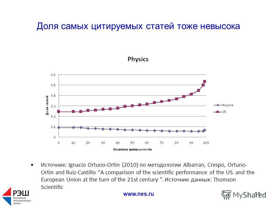 www.nes.ru11 Доля самых цитируемых статей тоже невысока Источник: Ignacio Ortuno-Ortin (2010) по методологии Albarran, Crespo, Ortuno- Ortin and Ruiz-Castillo А comparison of the scientific performance of the US. and the European Union at the turn of