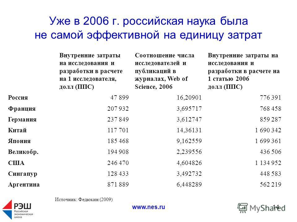 www.nes.ru14 Уже в 2006 г. российская наука была не самой эффективной на единицу затрат Источник: Федюкин (2009) Внутренние затраты на исследования и разработки в расчете на 1 исследователя, долл (ППС) Соотношение числа исследователей и публикаций в