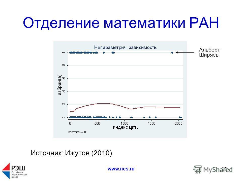 www.nes.ru22 Отделение математики РАН Источник: Ижутов (2010) Альберт Ширяев