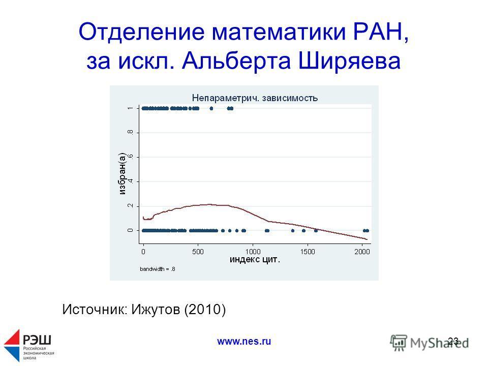 www.nes.ru23 Отделение математики РАН, за искл. Альберта Ширяева Источник: Ижутов (2010)