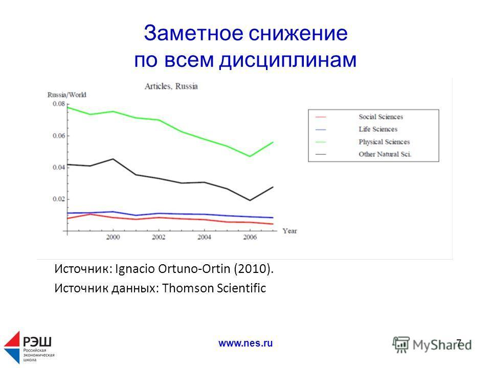 www.nes.ru7 Заметное снижение по всем дисциплинам Источник: Ignacio Ortuno-Ortin (2010). Источник данных: Thomson Scientific