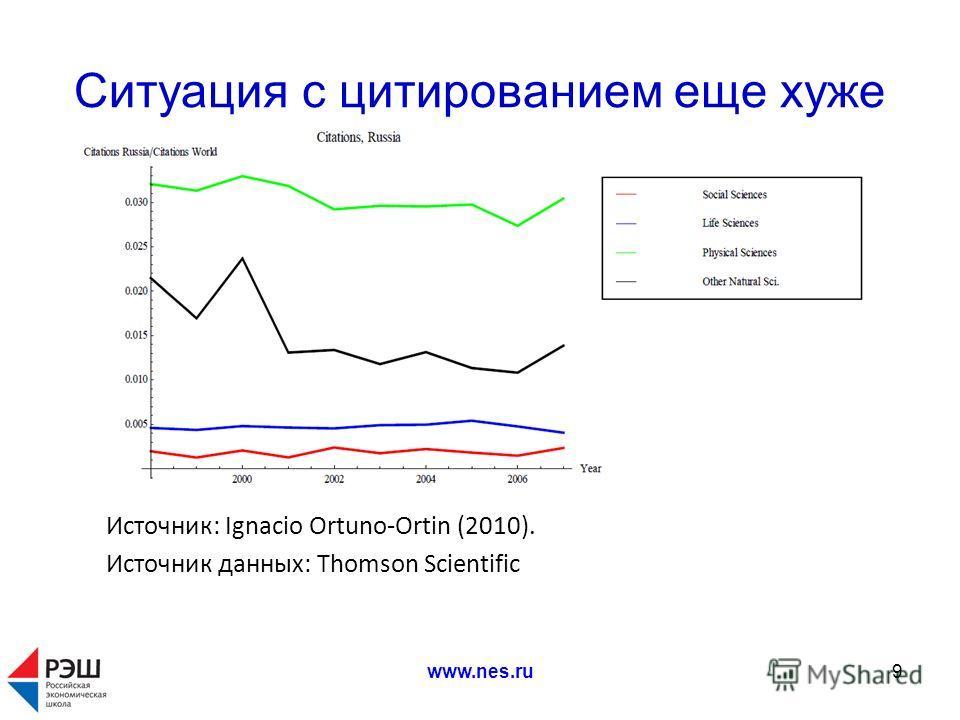 www.nes.ru9 Ситуация с цитированием еще хуже Источник: Ignacio Ortuno-Ortin (2010). Источник данных: Thomson Scientific