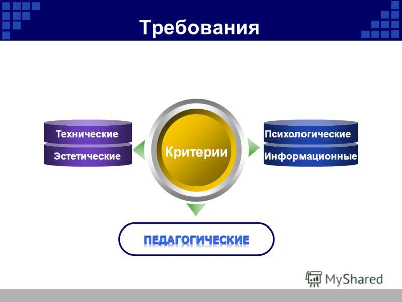 Требования Критерии Технические Эстетические Text Психологические Информационные Text