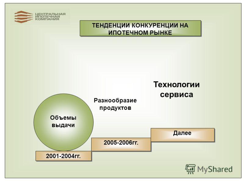2001-2004гг. ТЕНДЕНЦИИ КОНКУРЕНЦИИ НА ИПОТЕЧНОМ РЫНКЕ 2005-2006гг. Далее Объемы выдачи Разнообразие продуктов Технологии сервиса
