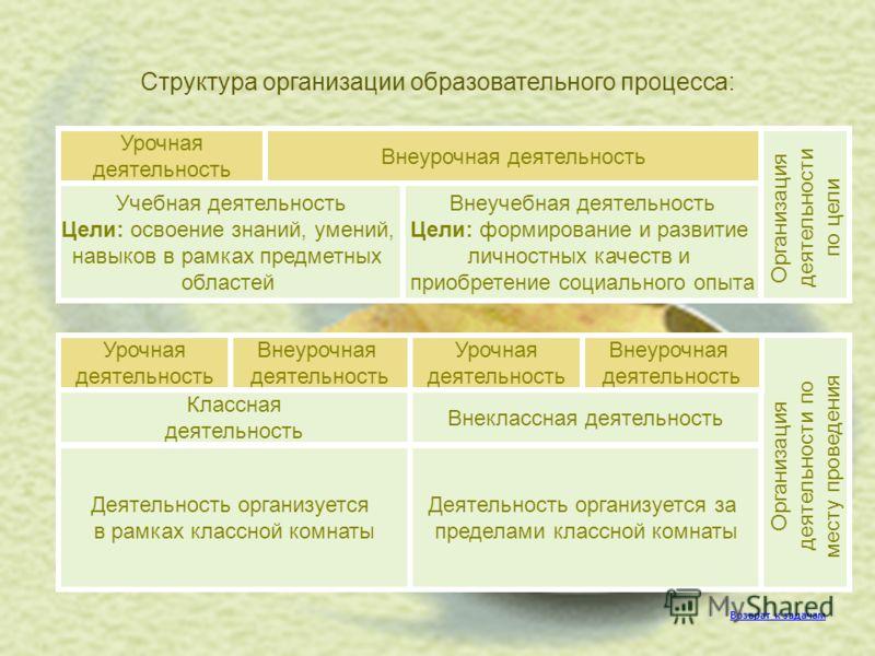 Структура организации образовательного процесса: Внеучебная деятельность Цели: формирование и развитие личностных качеств и приобретение социального опыта Учебная деятельность Цели: освоение знаний, умений, навыков в рамках предметных областей Урочна