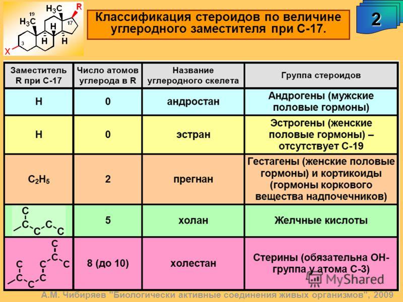 А.М. Чибиряев Биологически активные соединения живых организмов, 2009 Классификация стероидов по величине углеродного заместителя при С-17. 2