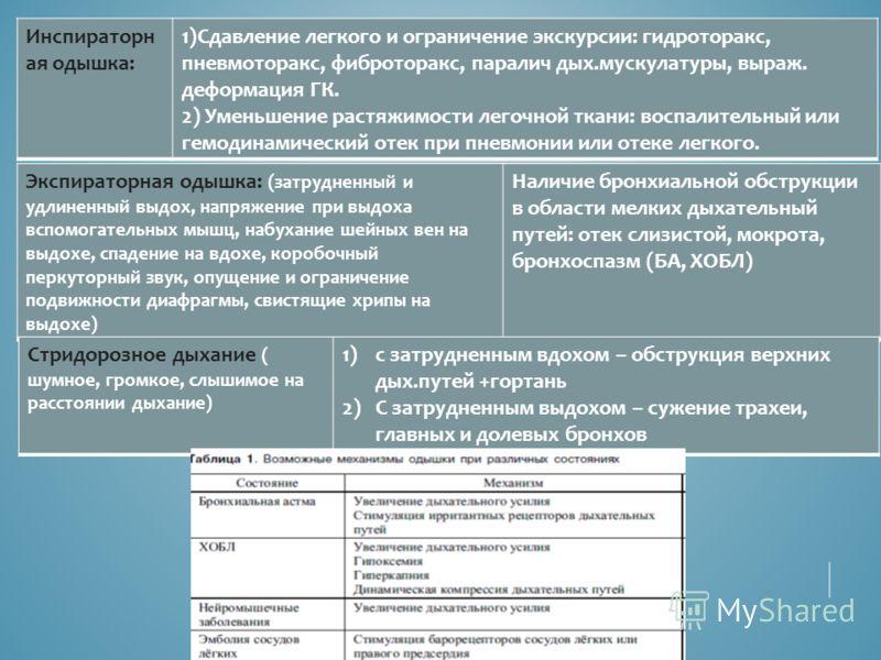 Инспираторн ая одышка: 1)Сдавление легкого и ограничение экскурсии: гидроторакс, пневмоторакс, фиброторакс, паралич дых.мускулатуры, выраж. деформация ГК. 2) Уменьшение растяжимости легочной ткани: воспалительный или гемодинамический отек при пневмон
