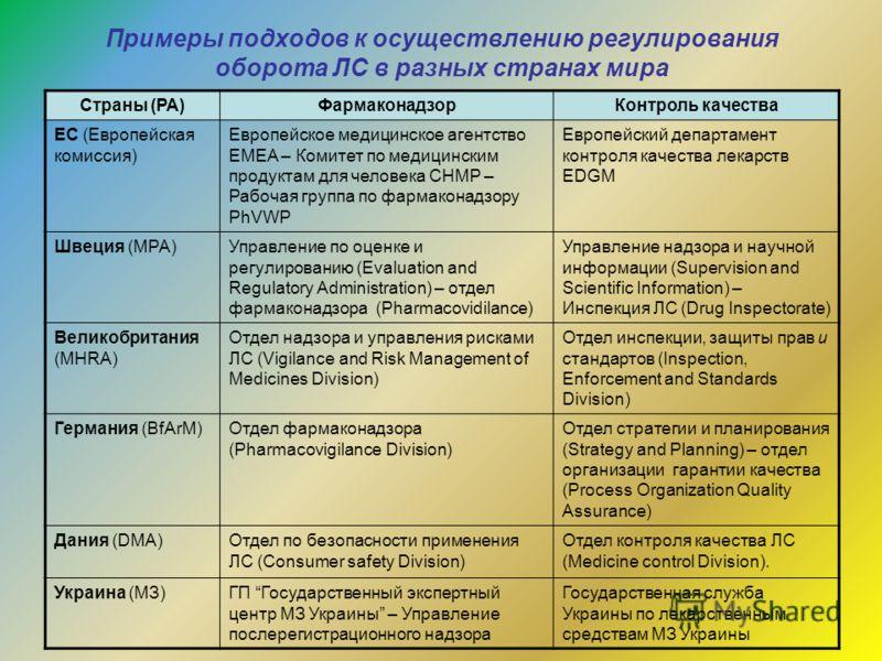 Примеры подходов к осуществлению регулирования оборота ЛС в разных странах мира Страны (РА)ФармаконадзорКонтроль качества ЕС (Европейская комиссия) Европейское медицинское агентство EMEA – Комитет по медицинским продуктам для человека CHMP – Рабочая