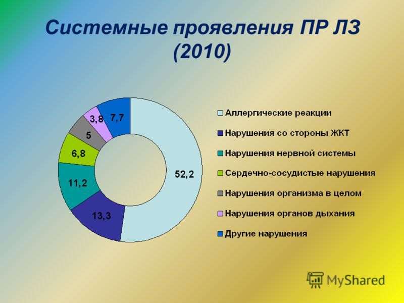 Системные проявления ПР ЛЗ (2010)