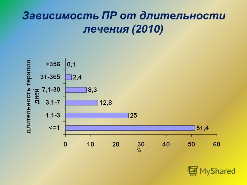 Зависимость ПР от длительности лечения (2010)