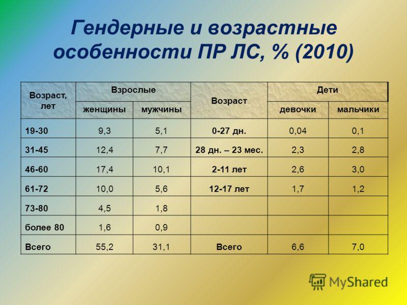 Гендерные и возрастные особенности ПР ЛС, % (2010) Возраст, лет Взрослые Возраст Дети женщинымужчиныдевочкимальчики 19-309,35,10-27 дн.0,040,1 31-4512,47,728 дн. – 23 мес.2,32,8 46-6017,410,12-11 лет2,63,0 61-7210,05,612-17 лет1,71,2 73-804,51,8 боле