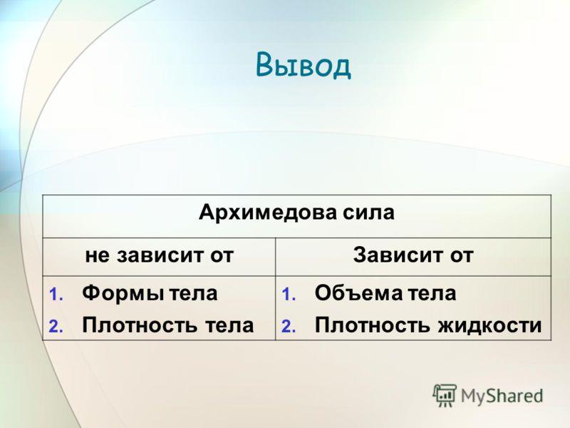 Вывод Архимедова сила не зависит отЗависит от 1. Формы тела 2. Плотность тела 1. Объема тела 2. Плотность жидкости