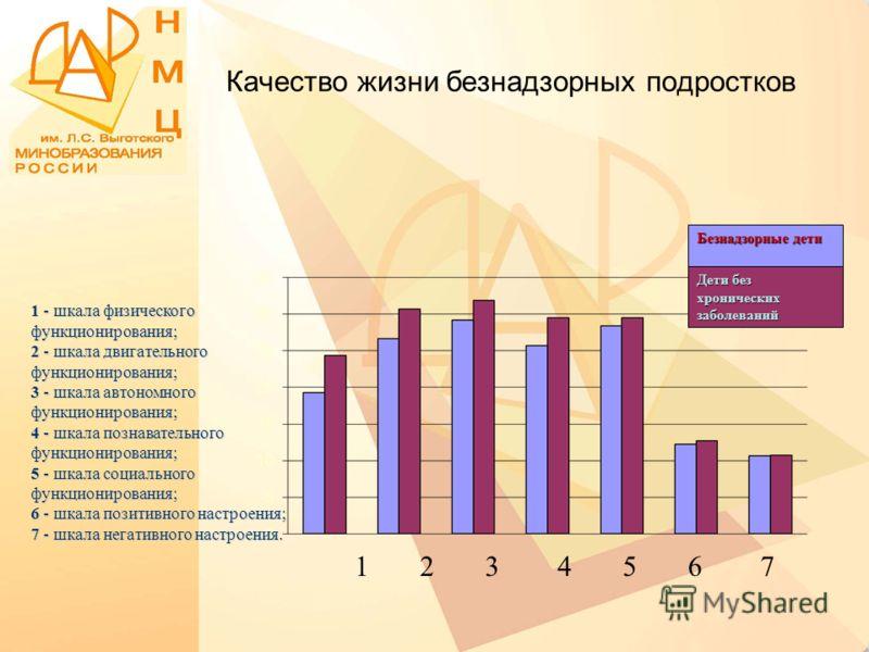 Качество жизни безнадзорных подростков Безнадзорные дети Дети без хронических заболеваний 1 2 3 4 5 6 7 1 - шкала физического функционирования; 2 - шкала двигательного функционирования; 3 - шкала автономного функционирования; 4 - шкала познавательног