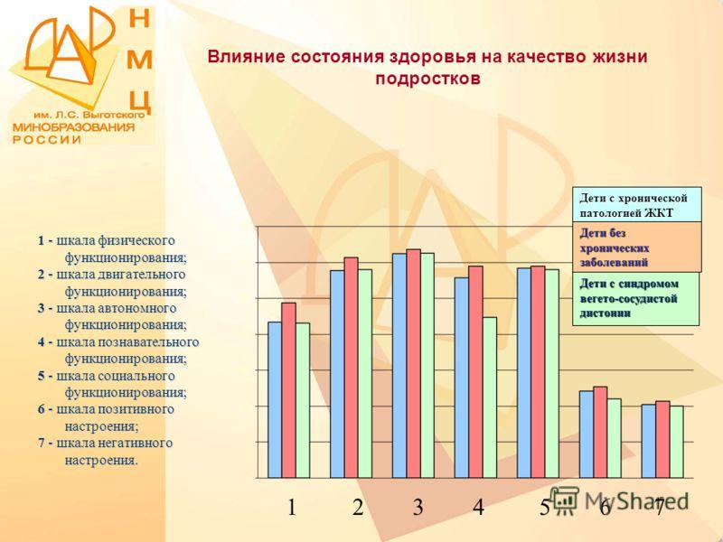 Влияние состояния здоровья на качество жизни подростков 1 - шкала физического функционирования; 2 - шкала двигательного функционирования; 3 - шкала автономного функционирования; 4 - шкала познавательного функционирования; 5 - шкала социального функци