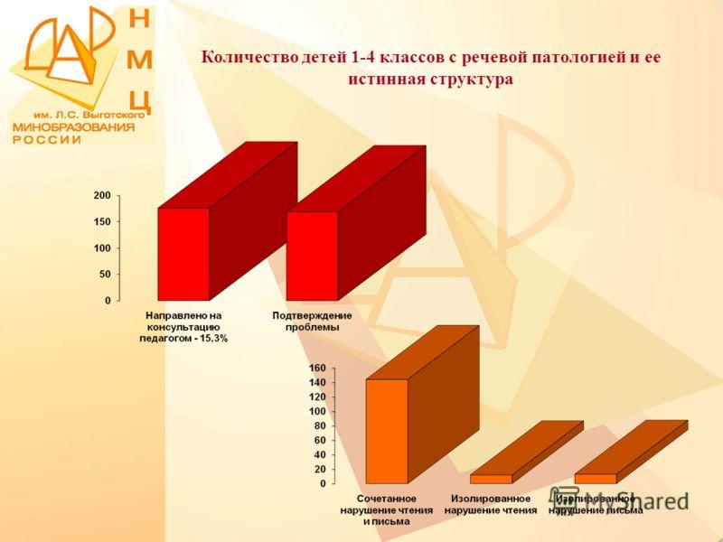 Количество детей 1-4 классов с речевой патологией и ее истинная структура