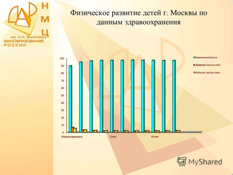 Физическое развитие детей г. Москвы по данным здравоохранения