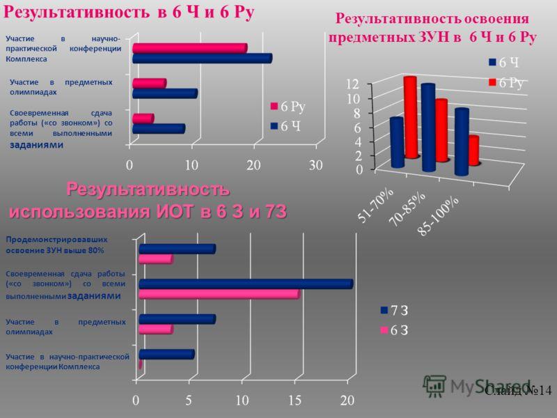 Результативность освоения предметных ЗУН в 6 Ч и 6 Ру Результативность в 6 Ч и 6 Ру Своевременная сдача работы («со звонком») со всеми выполненными заданиями Участие в предметных олимпиадах Участие в научно- практической конференции Комплекса Результ