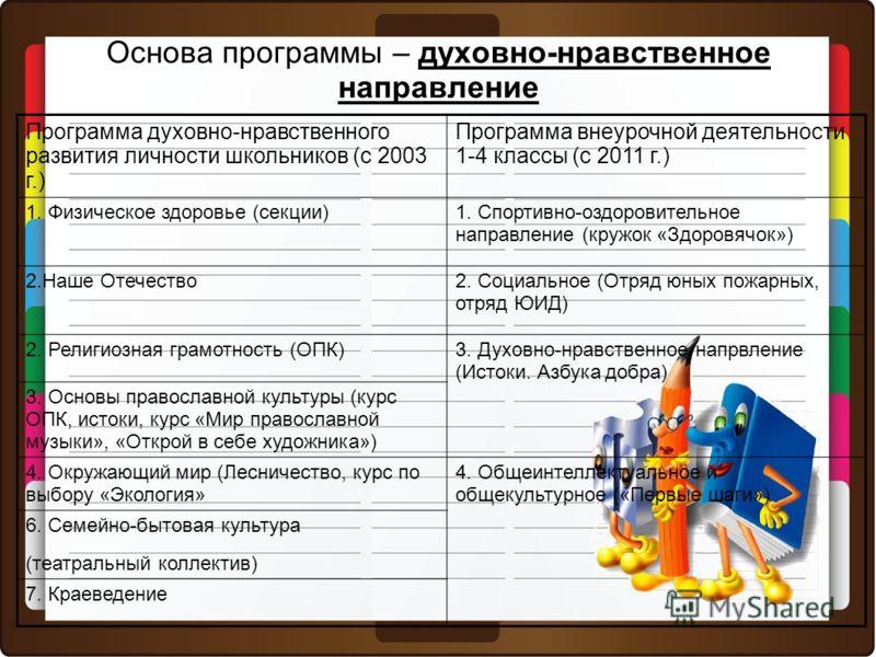 Основа программы – духовно-нравственное направление Программа духовно-нравственного развития личности школьников (с 2003 г.) Программа внеурочной деятельности 1-4 классы (с 2011 г.) 1. Физическое здоровье (секции) 1. Спортивно-оздоровительное направл