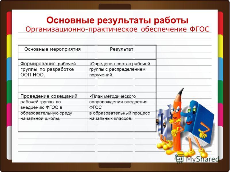 Основные результаты работы Организационно-практическое обеспечение ФГОС Основные мероприятияРезультат Формирование рабочей группы по разработке ООП НОО. Определен состав рабочей группы с распределением поручений. Проведение совещаний рабочей группы п