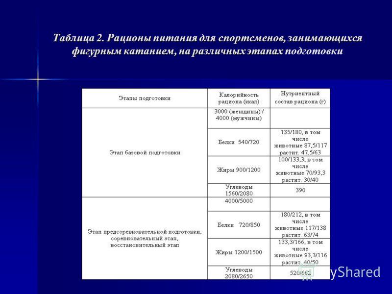 Таблица 2. Рационы питания для спортсменов, занимающихся фигурным катанием, на различных этапах Таблица 2. Рационы питания для спортсменов, занимающихся фигурным катанием, на различных этапах подготовки