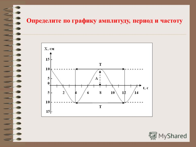 Определите по графику амплитуду, период и частоту