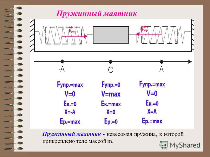 Пружинный маятник Пружинный маятник - невесомая пружина, к которой прикреплено тело массой m.