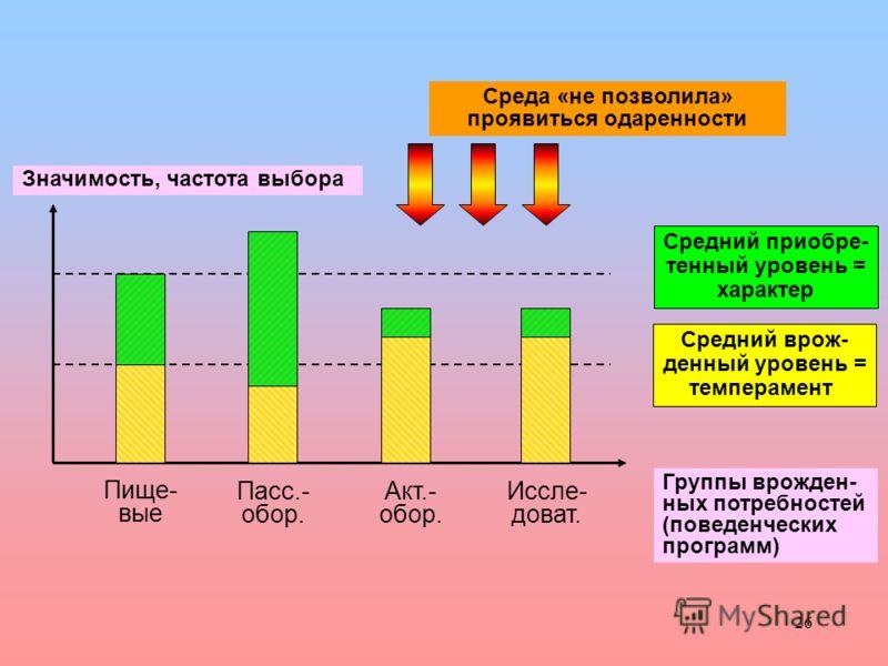 26 Средний врож- денный уровень = темперамент Средний приобре- тенный уровень = характер Группы врожден- ных потребностей (поведенческих программ) Пище- вые Пасс.- обор. Акт.- обор. Иссле- доват. Значимость, частота выбора Среда «не позволила» прояви