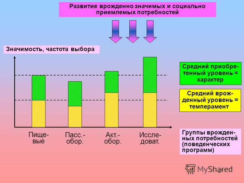 27 Средний врож- денный уровень = темперамент Средний приобре- тенный уровень = характер Группы врожден- ных потребностей (поведенческих программ) Пище- вые Пасс.- обор. Акт.- обор. Иссле- доват. Значимость, частота выбора Развитие врожденно значимых