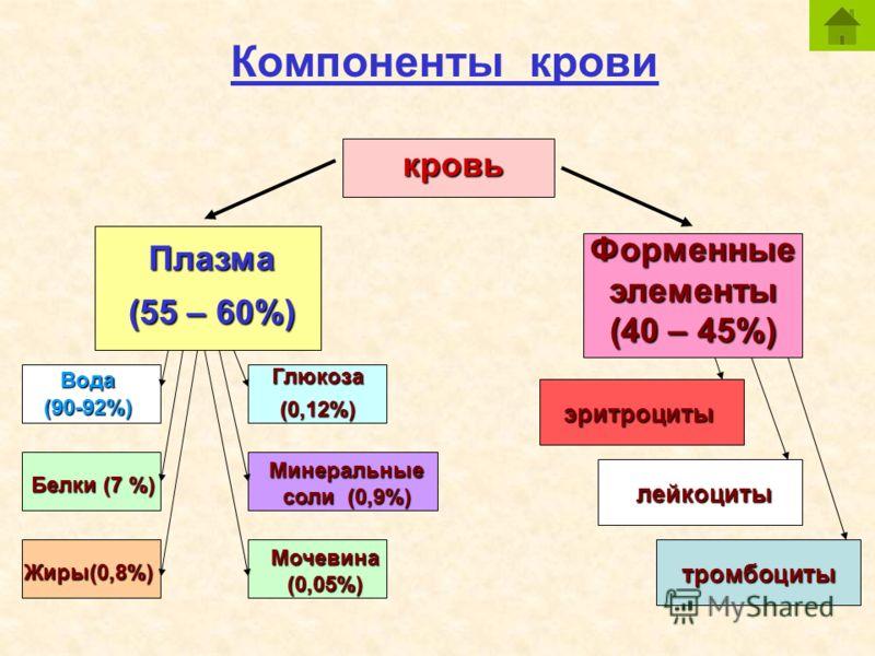 Компоненты крови кровь Плазма (55 – 60%) Форменныеэлементы (40 – 45%) Вода(90-92%) Белки (7 %) Жиры(0,8%) Глюкоза(0,12%) Минеральные соли (0,9%) Мочевина (0,05%) эритроциты лейкоциты тромбоциты