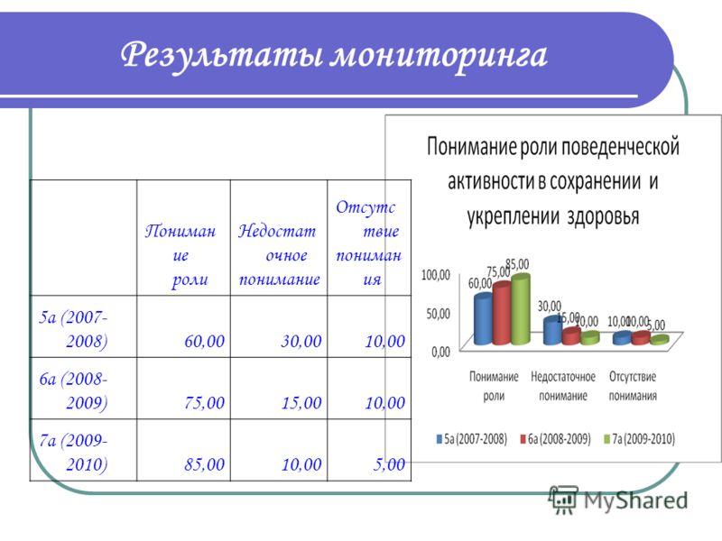 Результаты мониторинга мальчики Адекватн ая Неадекватна я 5а (2007-2008)45,0010,00 6а (2008-2009)35,005,00 7а (2009-2010)30,002,00 девочки 5а (2007-2008)45,0010,00 6а (2008-2009)50,0010,00 7а (2009-2010)63,005,00