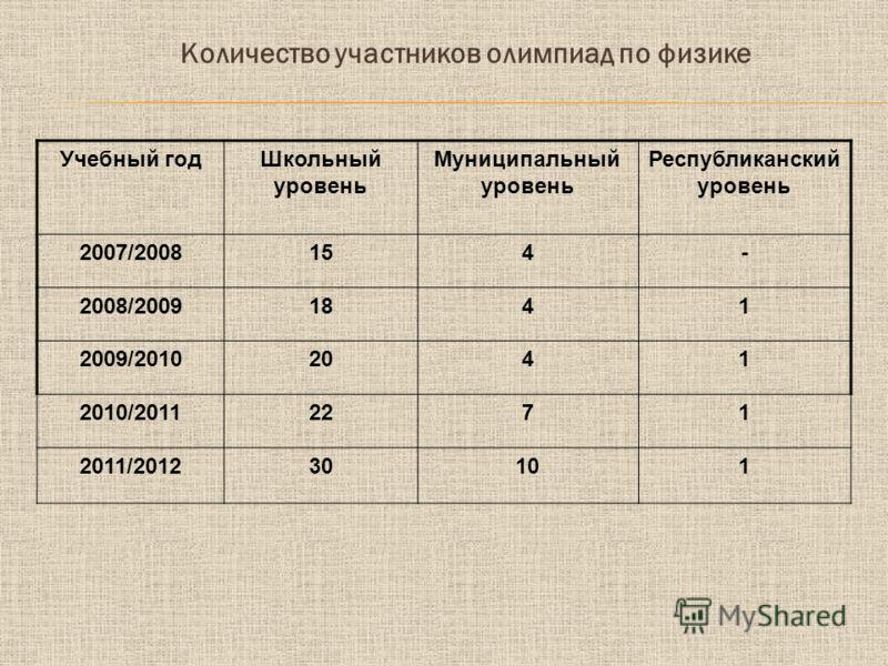 Количество участников олимпиад по физике Учебный годШкольный уровень Муниципальный уровень Республиканский уровень 2007/2008154- 2008/20091841 2009/20102041 2010/20112271 2011/201230101