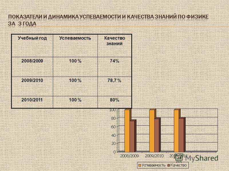 Учебный годУспеваемостьКачество знаний 2008/2009100 %74% 2009/2010100 %78,7 % 2010/2011100 %80%