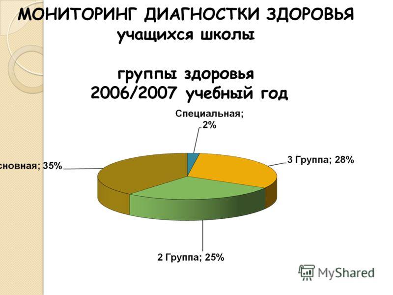 МОНИТОРИНГ ДИАГНОСТКИ ЗДОРОВЬЯ учащихся школы группы здоровья 2006/2007 учебный год